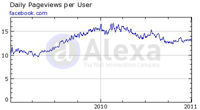 Facebook pageviews per user