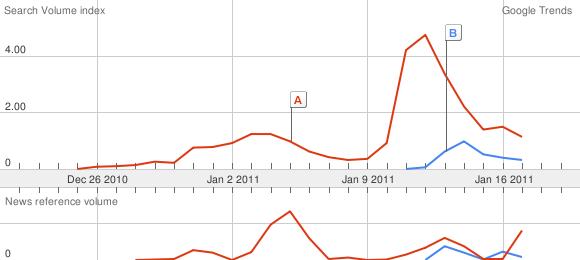 Google trends comparing Australia floods to Brazil floods