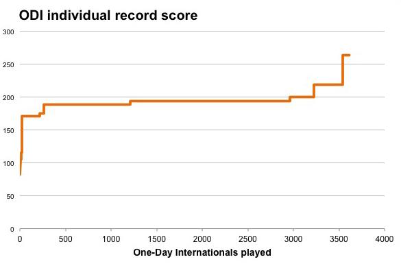 ODI indiv record