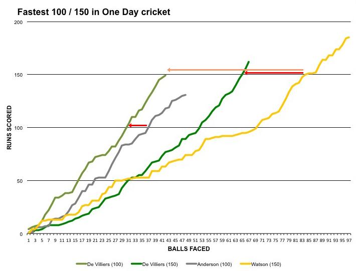 fastest ODI 100s