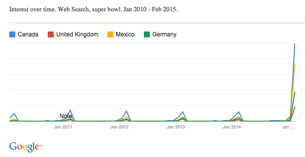 google_trends_super_bowl_4_countries