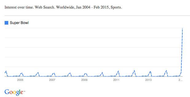 google_trends_super_bowl_ww