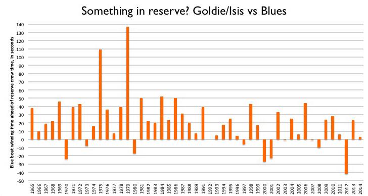 blue vs reserve