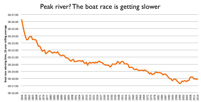 boat race 10 year rolling average winning time