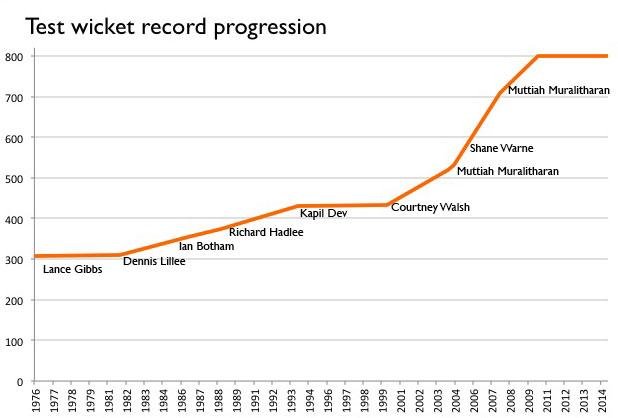 test-wicket-progression-1