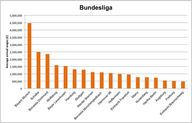 GSSS 2015 Bundesliga